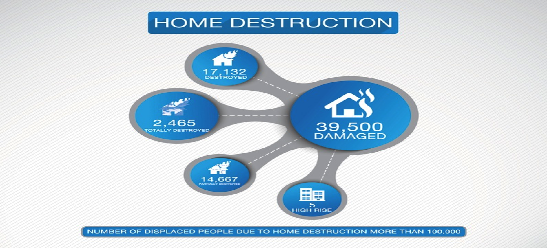 HomeDestruction